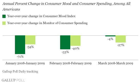 US Consumer Behavior