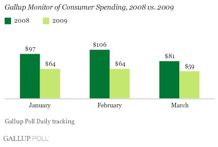 US Consumer Spending 2008 - 2009