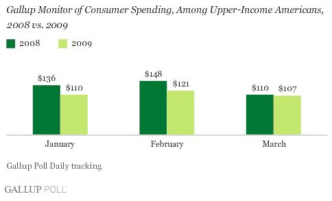 Upper Class Income US Spending 2008 - 2009